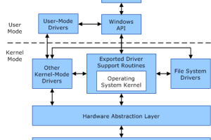 What is a Kernel in OS