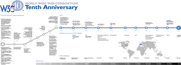 Gráfico de la cronología de la Web