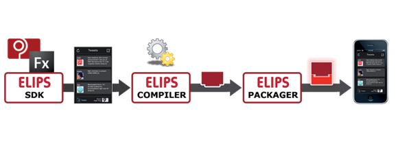 ELIPS Estudio: plataforma de desarrollo de aplicaciones móviles