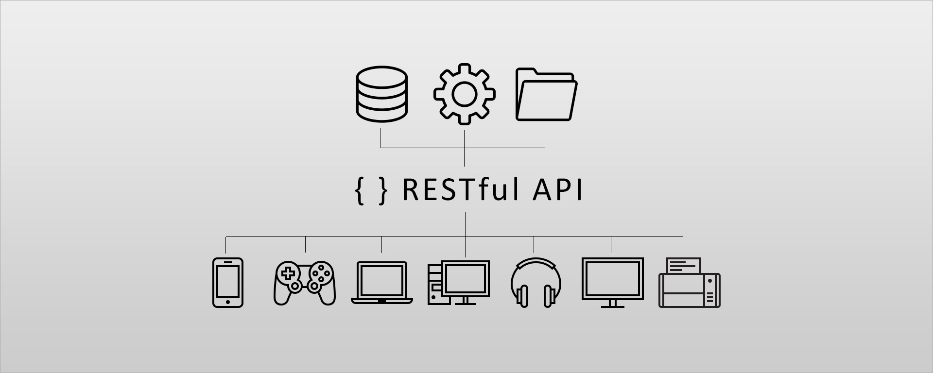 RESTful API: ¿Qué es y para que sirve?