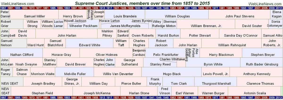 Supreme Court Justice Charts, History of Appointments has Favored Republicans