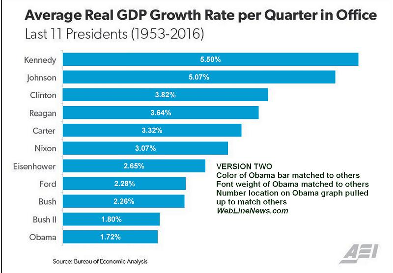 gdp-growth-graph-misleading-2-equalizing