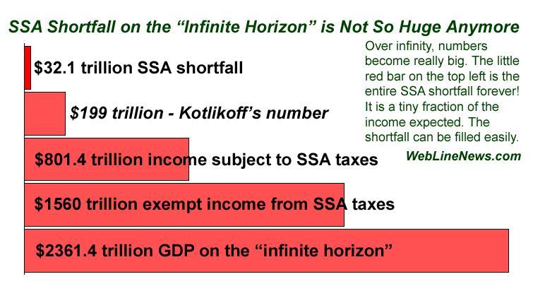 giant-32-trillion-hole-social-security-bars