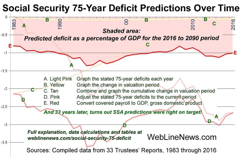 social-security-75-deficit-6