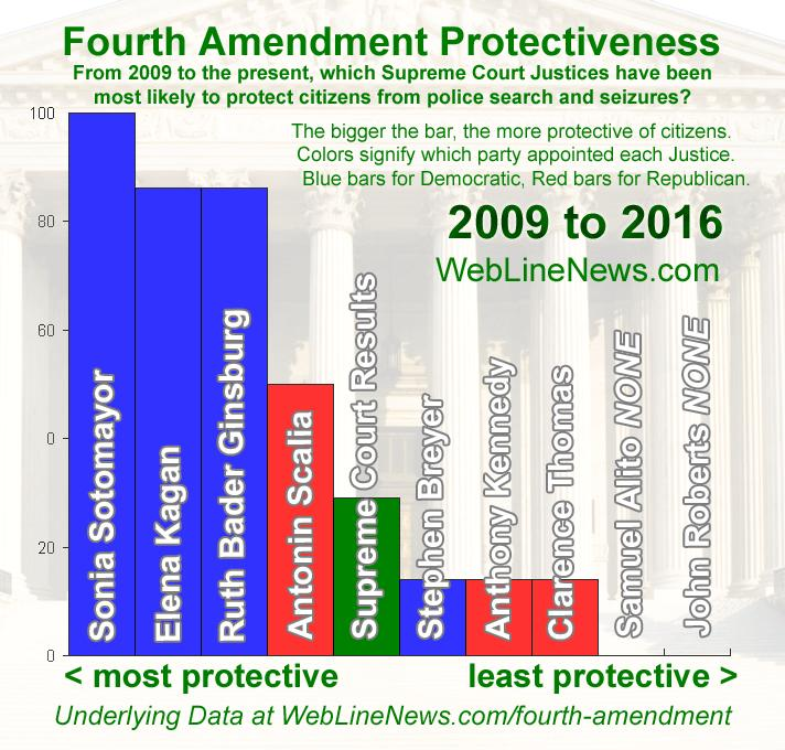 fourth-amendment-seven-f