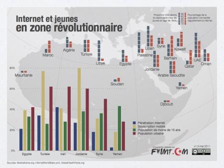 internet-revolution-001