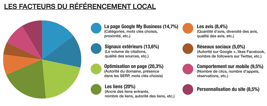 Referencement Google my business