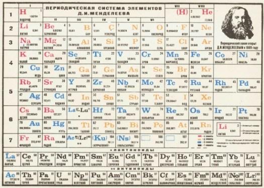 менделеевата таблица