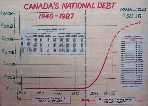 deuda canadiense
