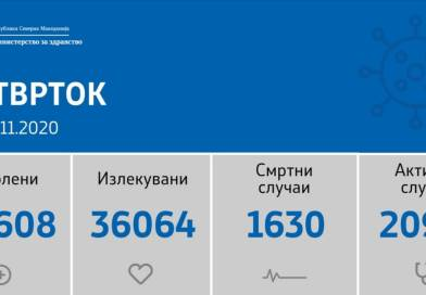 1160 нови случаи на ковид-19, починати се 30 лица