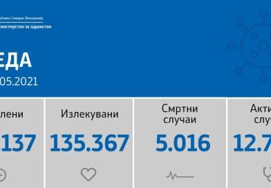 323 нови случаи на Ковид 19, починати се 24 лица