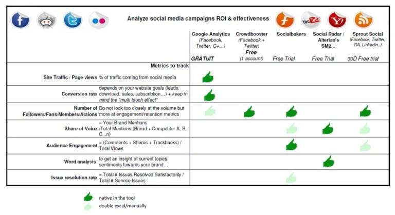 Social Media analytics, Cliquez pour agrandir