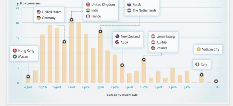 Average conversion rate by country in 2011