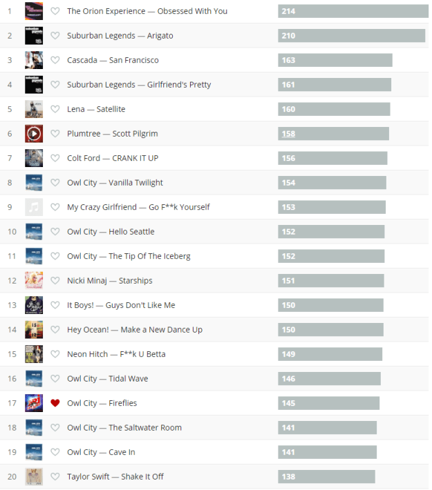 last.fm top all time songs