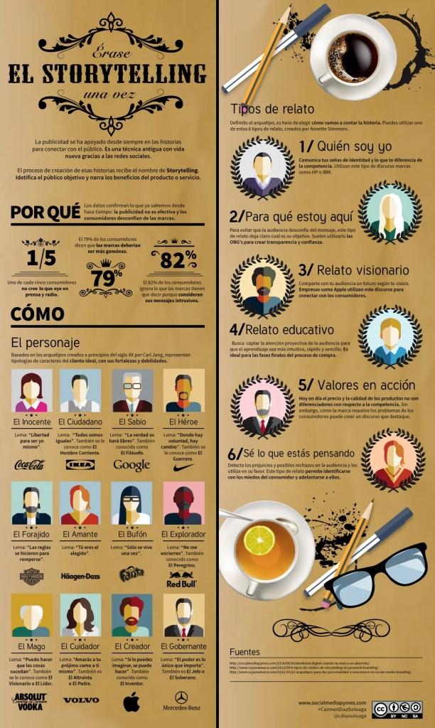 Infografía sobre Storytelling