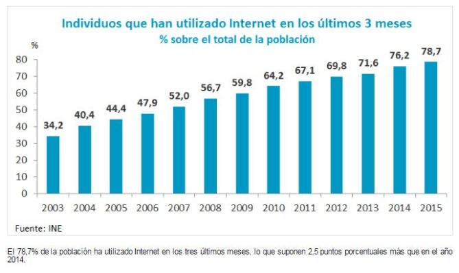 Internautas vs internautas compradores 2015