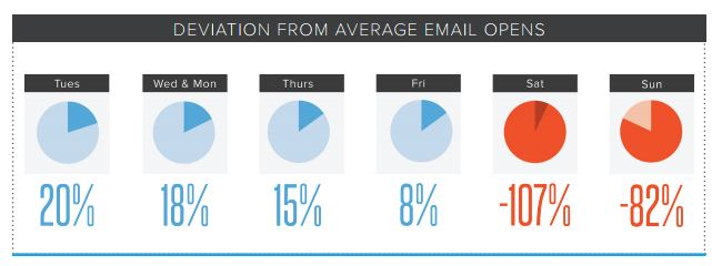 Días idóneos para enviar emails