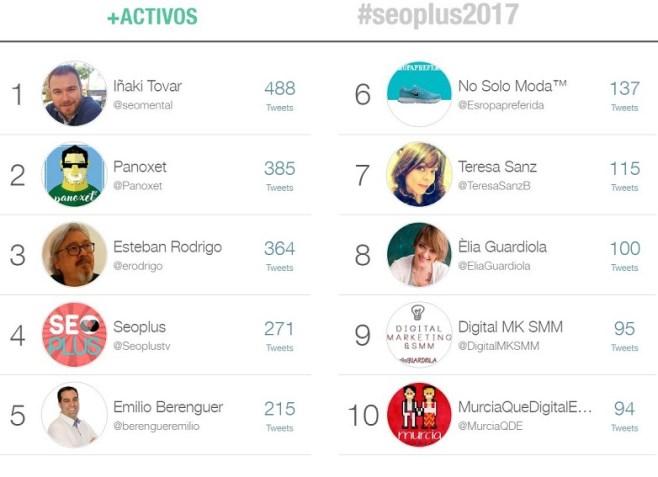 Usuario más activos en Seoplus 2017