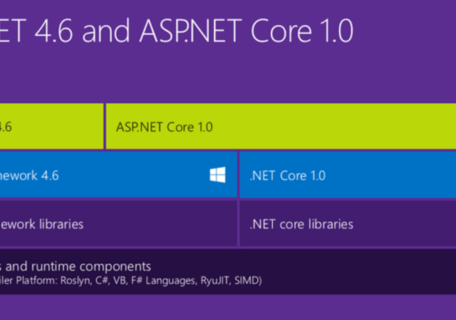 Microsoft: ASP.NET 5 is Now ASP.NET Core 1.0