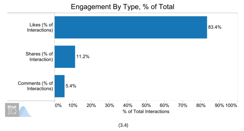 engagement-by-type