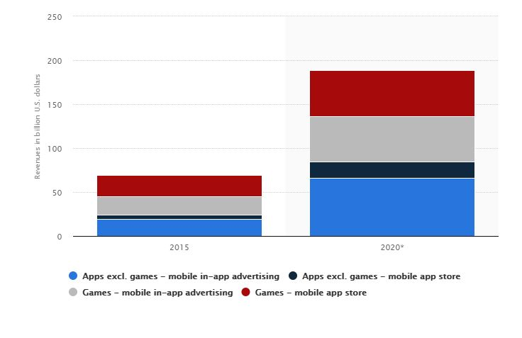 Benefits of Adding In-App Advertising to Your Marketing Strategy