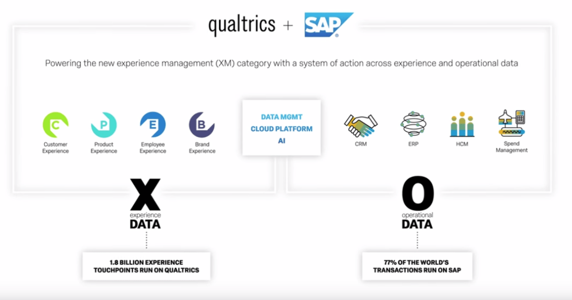 SAP + Qualtrics - Why Did They Do It?