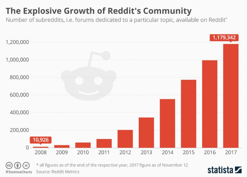 How to Use Reddit to Get More Traffic to Your Website and