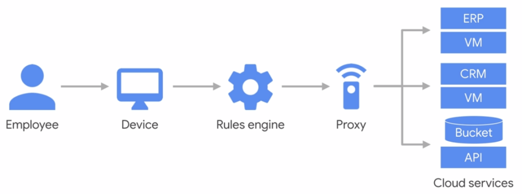 BeyondCorp - Google's New Zero Trust Security Approach Explained