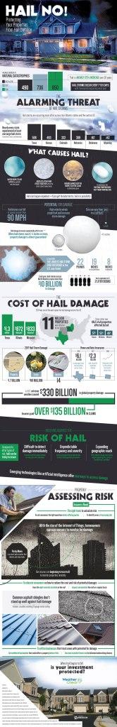 Hail Damage Tech