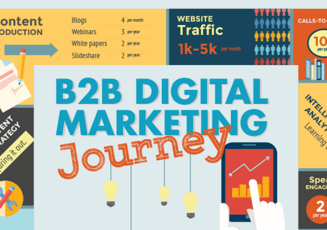 Infographic Looks At Stages Of B2B Digital Marketing Journey