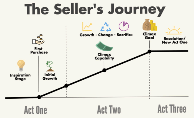 The Sellers Journey Diagram
