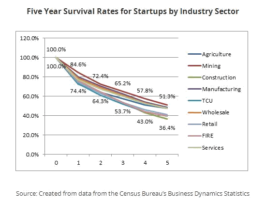 Five year survival rates