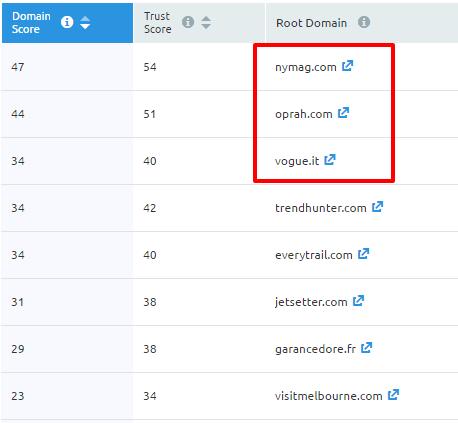 Top domain scores