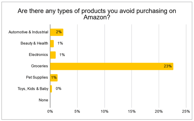 1. Product types avoided on Amazon