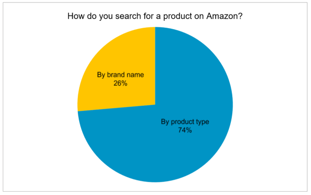 2. How do you search for a product on Amazon