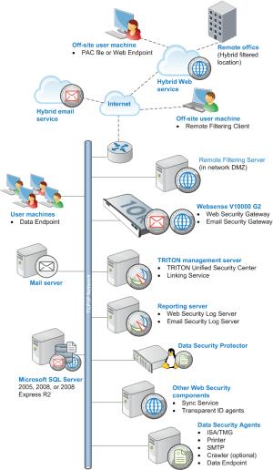 Installation Overview: TRITON Enterprise