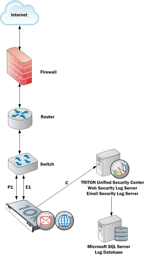 Web Security Appliance