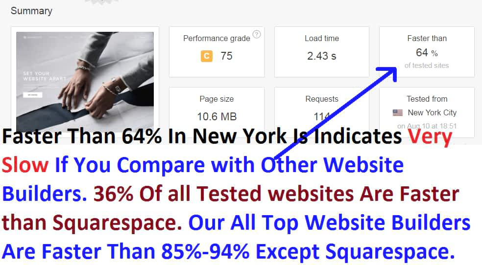 Squarespace website speed test revealed how worst is its loading time & performance. It is slower than 36% of all tested websites