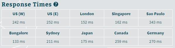 Best web hosting in India - zNetLive speed test