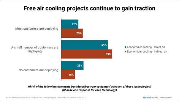 Data Center Free Air Cooling Trends 3