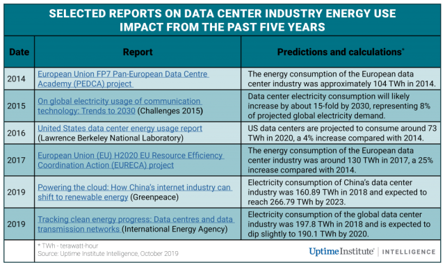 Data center energy use goes up and up and up 2