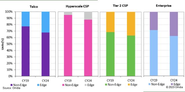 Data Bytes: Cloud CapEx, PUE Trends, HPC Spending, Servers on the Edge 6