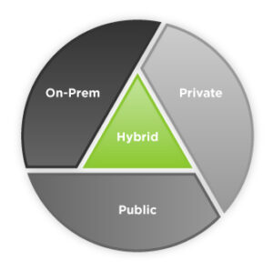 Exploring Public, Private & Hybrid Cloud Strategy 8