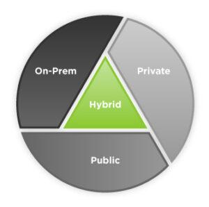 Exploring Public, Private & Hybrid Cloud Strategy 4