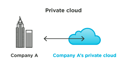 Exploring Public, Private & Hybrid Cloud Strategy 6