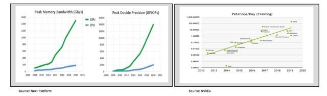Applying Sustainability Practices that will Reach Data Center Net-Zero Energy Goals 5