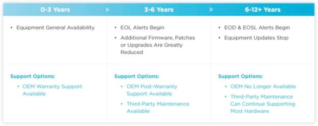 EOL & EOSL and Long-Term Hardware Infrastructure Strategy 4