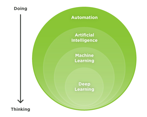 Streamlining Data Center Tasks with Machine Learning 5