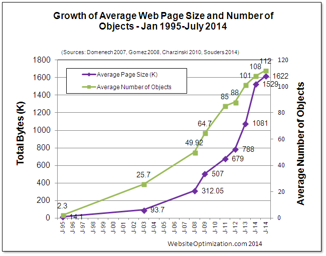 Growth of average web page size and number of objects from 1995 to 2014
