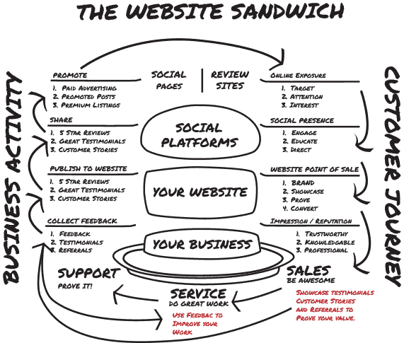 Website Sandwich Whiteboard Drawing